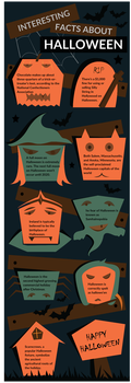 Interesting Facts About Halloween 2015 by shan4djfun