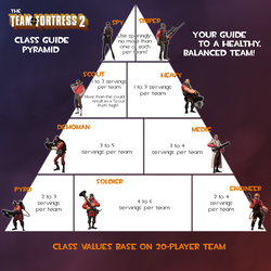 TF2 Class Guide Pyramid by Askeptykal