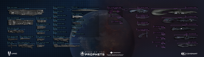 UNSC and Covenant Fleet Scale Chart v2.0 by ElijahBI