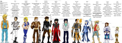 Les 12 premiers protagonistes 3/3 by Si-Nister