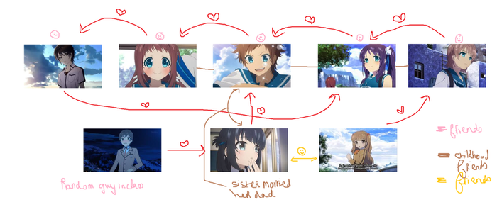Love chart Nagi no Asukara by funnbunny123