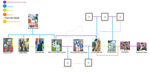 The VinylLightsTavia Family Tree by ReddRedPanda