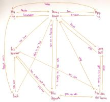 PW Character Relationship Map by Rounded-Edge
