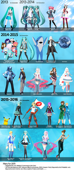3 years of modelling [MMD] by Orahi-shiro