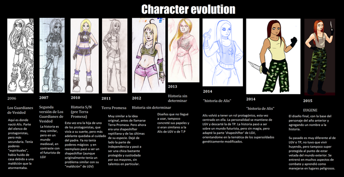 Character evolution by Larianne-Hovjaa