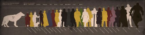 Game of Thrones: character comparison by height by alex16
