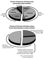 Christian support for evolution by Agahnim