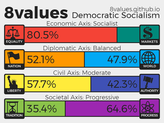 8 values opinions: I'm a socialist democratic by valentinfrench