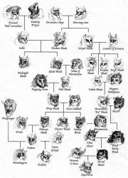 Blades Family Tree by HisPurpleness