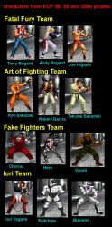 King of Fighters by lurdpabl