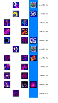 ELSWORD Lindy Runic Fencer/AstralDueler skill tree by phoenixn91