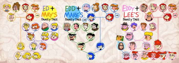 Ed, Edd and Eddy's confusing family tree by VampireMeerkat
