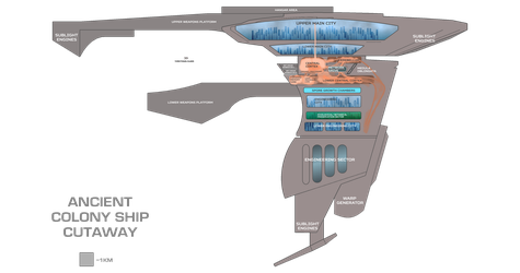 Ancient Colony Ship schematic by Terranimperial