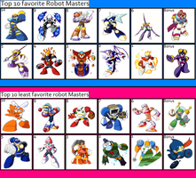 Most and least favorite Robot masters by YingYangHeart