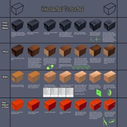 Material Tutorial #0006 Learnuary by danimation2001