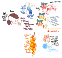 Fruits and Foods {Mantibab World} by PhloxeButt