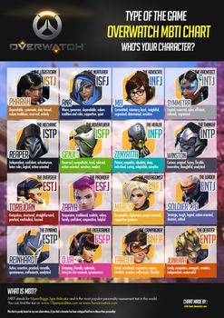 New Overwatch MBTI Chart by MBTI-Charts