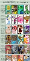 Improvement Meme: 2005 - 2011 by handbeer