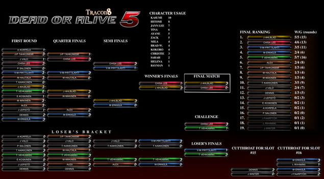 Tracon 8: Dead Or Alive 5 Tournament by DeusIX
