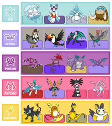 4 favourite PKMN of 5 favourite Types by Saiph-Charon
