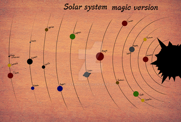 The solar system map (magix) by xXTwiggy