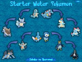 Water Pokemon Wallpaper
