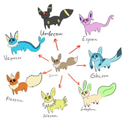 Eeveelution by NyactusChu