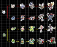 Digivolution Chart - Data Squad by Chameleon-Veil