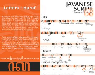 Javanese script typographic notes by Alteaven