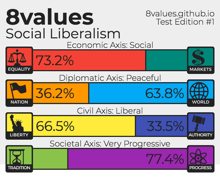 My 8 Values Test Result by ErinPrimette