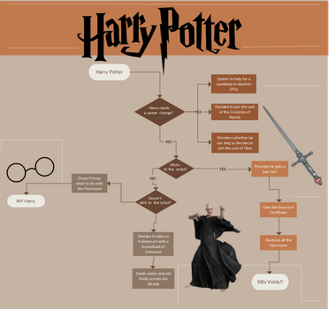 Harry Potter Flowchart by shan4djfun