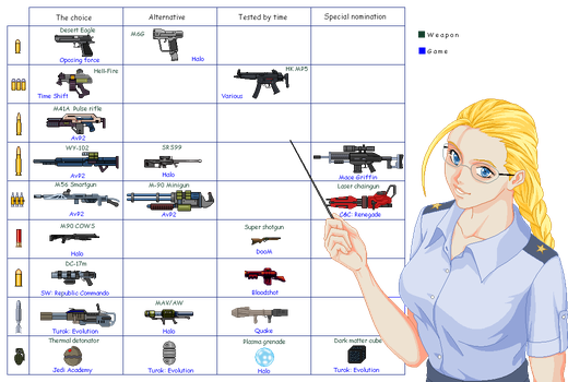 Cammy's Weapons Chart 1 by txsnew