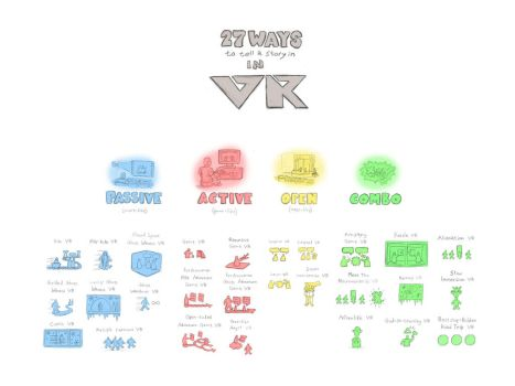 27 Ways To Tell A Story In VR (from article) by SamSaxton