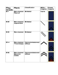 Systems Alliance Military Ranks-1 by RIS-4