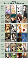 Improvement Meme 2010-2016 by adirosa