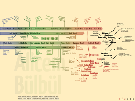 Metal Genres Diagram by masHugac