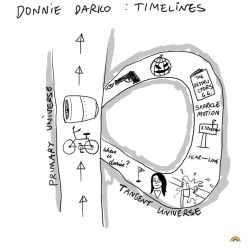 Donnie Darko Timelines by theblastedfrench