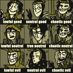 Comic Loki Alignment Chart by DKettchen