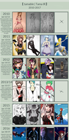 Art Improvement Meme 2010-2017 by tamable