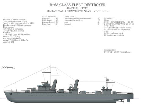 B-II class destroyer by Siveir