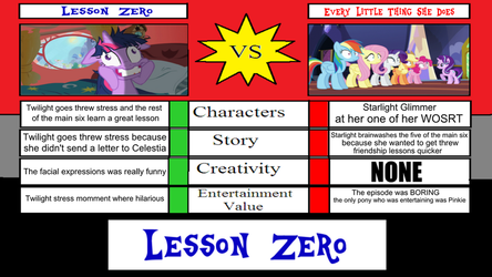 Lesson Zero Vs Every Little Thing She Does by XaldinWolfgang