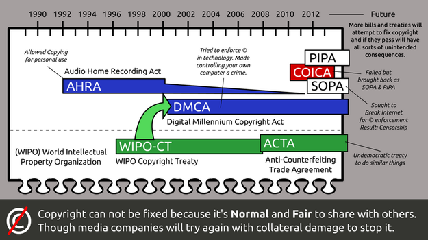 Copyright can not be fixed with Acts by doctormo
