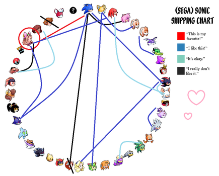 My Sonic Shipping Chart by gengagurl