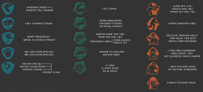 Black Ops 2 Perk Infographic by Ishbane