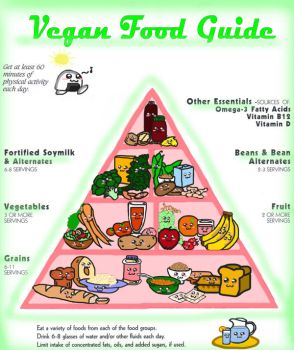 Vegan food guide by 0Night-Shade0