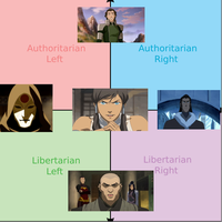 Korra And The Political Compass by Sergios117