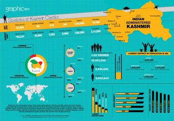 Kashmir Info-graphics by sheikhrouf23