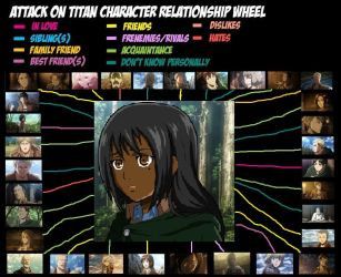 Katia's relationship wheel ver.2 by landra15