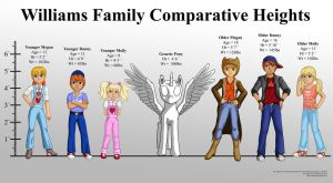 Williams Family Comparative Heights by Starbat