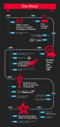 Practicus infographics timeline history by Excitera